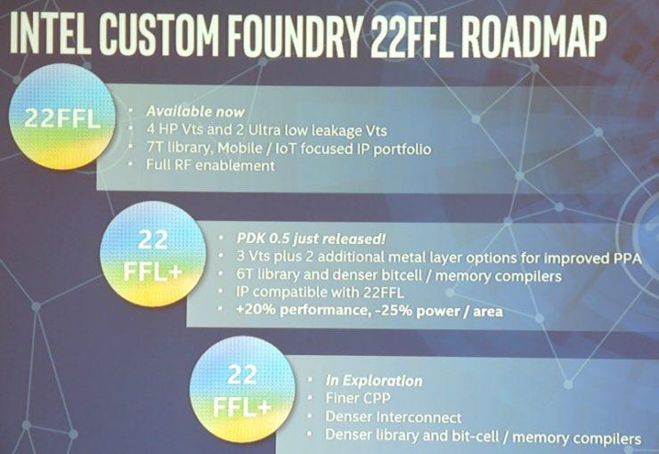 Intel сможет выпускать решения с архитектурой ARM по техпроцессу 22FFL