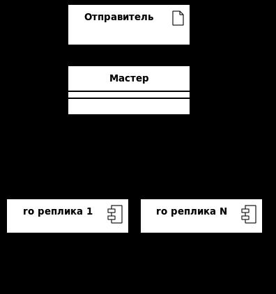Архитектура сервера сообщений