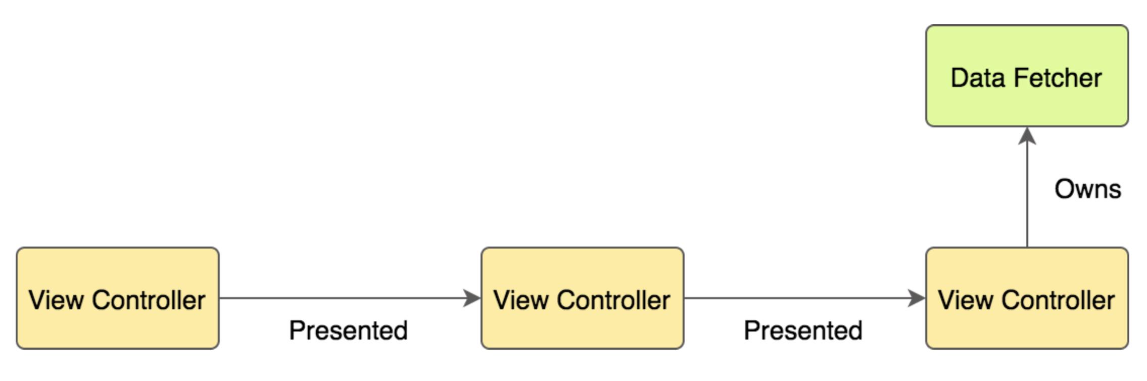 Как подружиться с UIKit - 3
