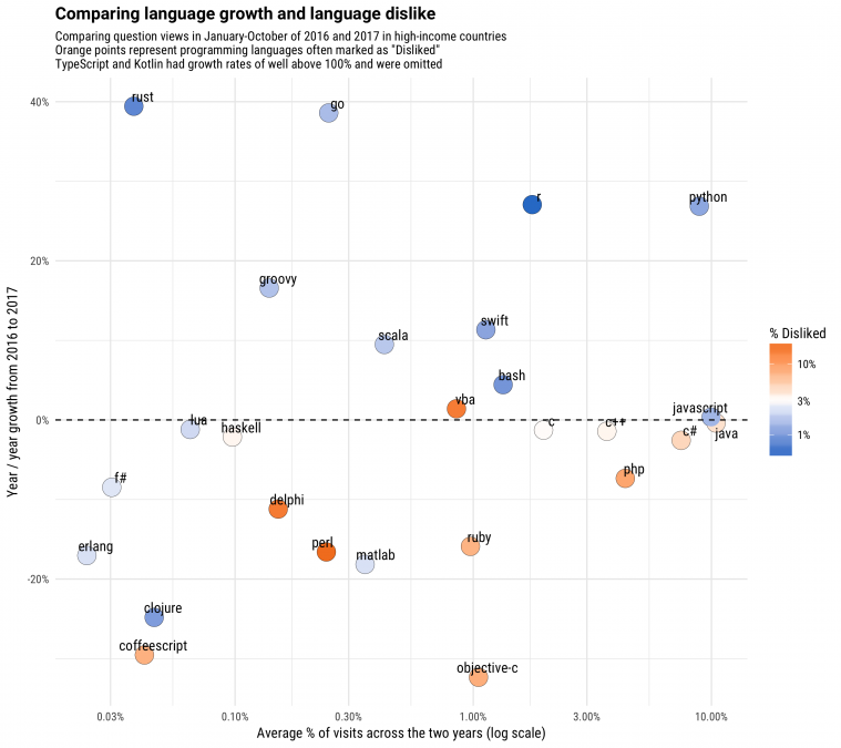 Какие самые нелюбимые языки программирования? - 3