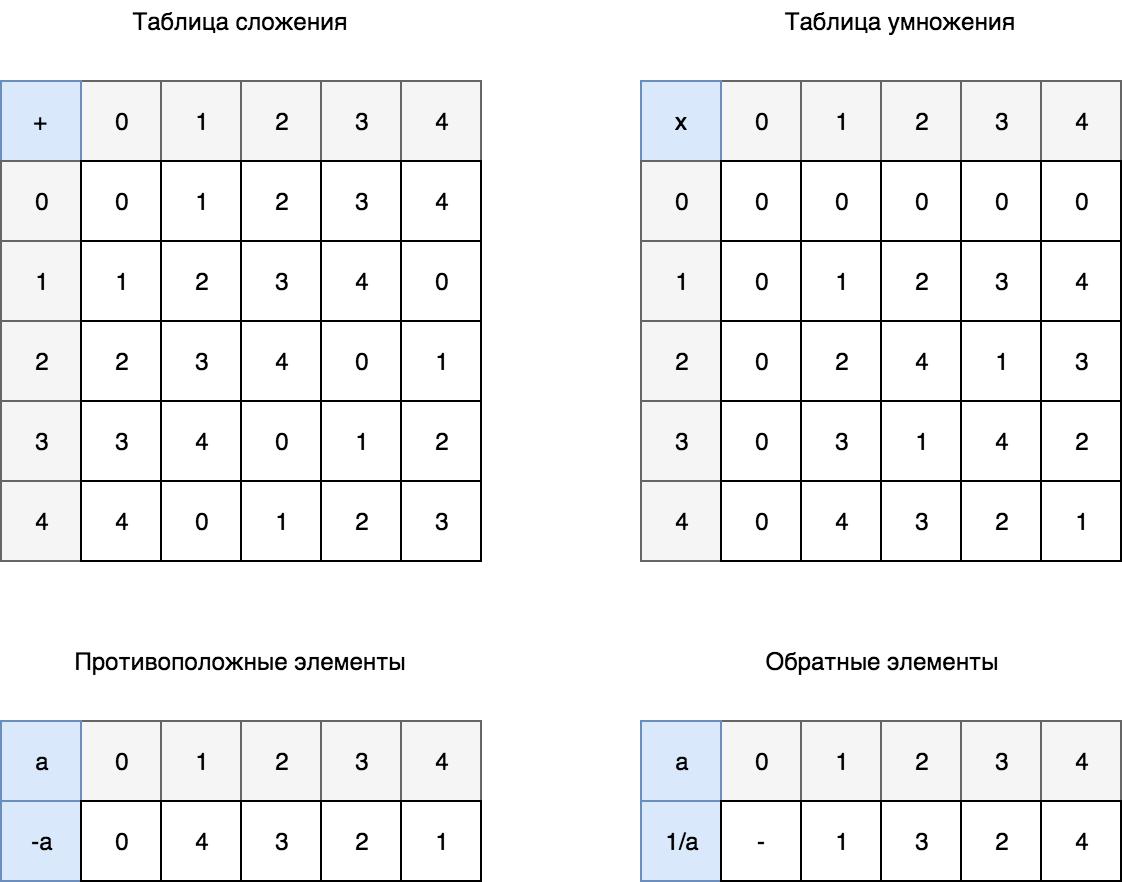 Коды Рида-Соломона. Часть 2 — арифметика полей Галуа - 37