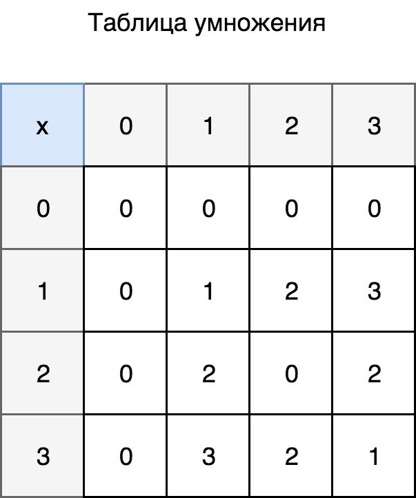 Таблица умножения для {0,1,2,3}