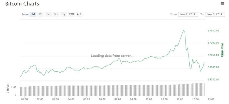 Bitcoin взял рубеж в 7000 долларов