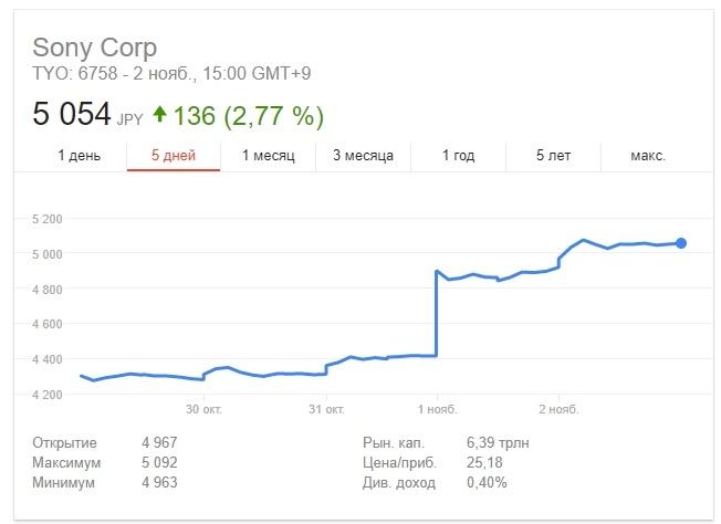 Акции Sony подорожали почти на 15%