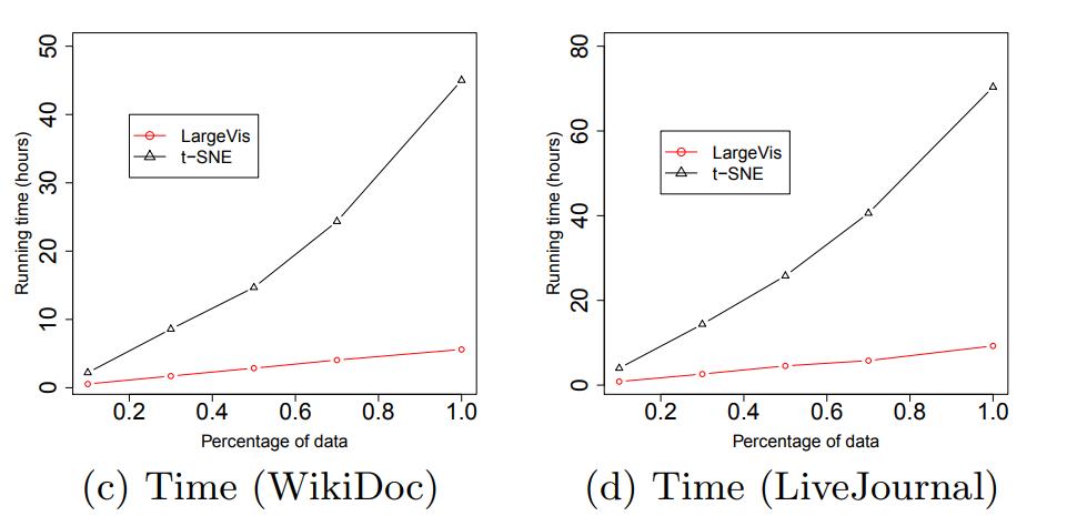 Barnes-Hut t-SNE и LargeVis: визуализация больших объёмов данных - 119