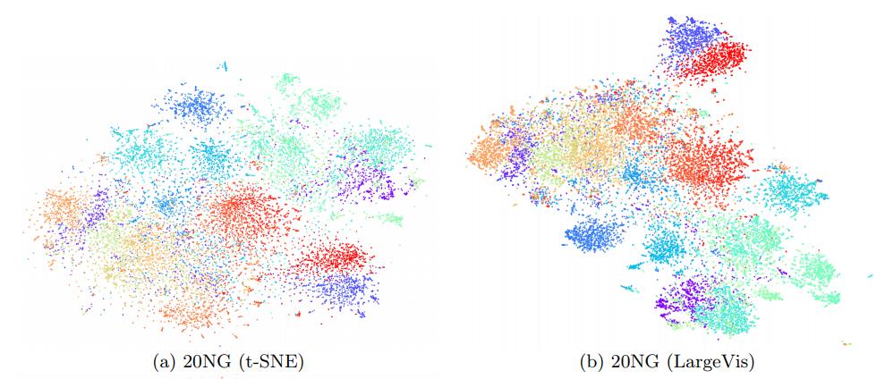 Barnes-Hut t-SNE и LargeVis: визуализация больших объёмов данных - 120