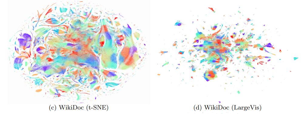 Barnes-Hut t-SNE и LargeVis: визуализация больших объёмов данных - 121