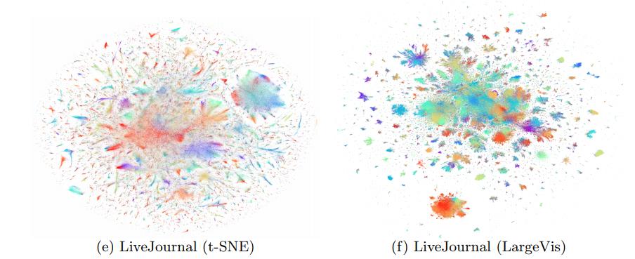 Barnes-Hut t-SNE и LargeVis: визуализация больших объёмов данных - 122
