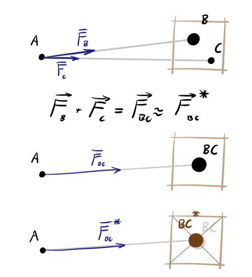 Barnes-Hut t-SNE и LargeVis: визуализация больших объёмов данных - 20