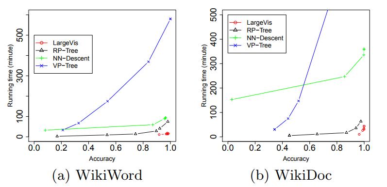 Barnes-Hut t-SNE и LargeVis: визуализация больших объёмов данных - 80