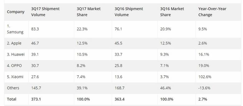 По данным IDC компания Xiaomi вошла в пятёрку крупнейших производителей смартфонов