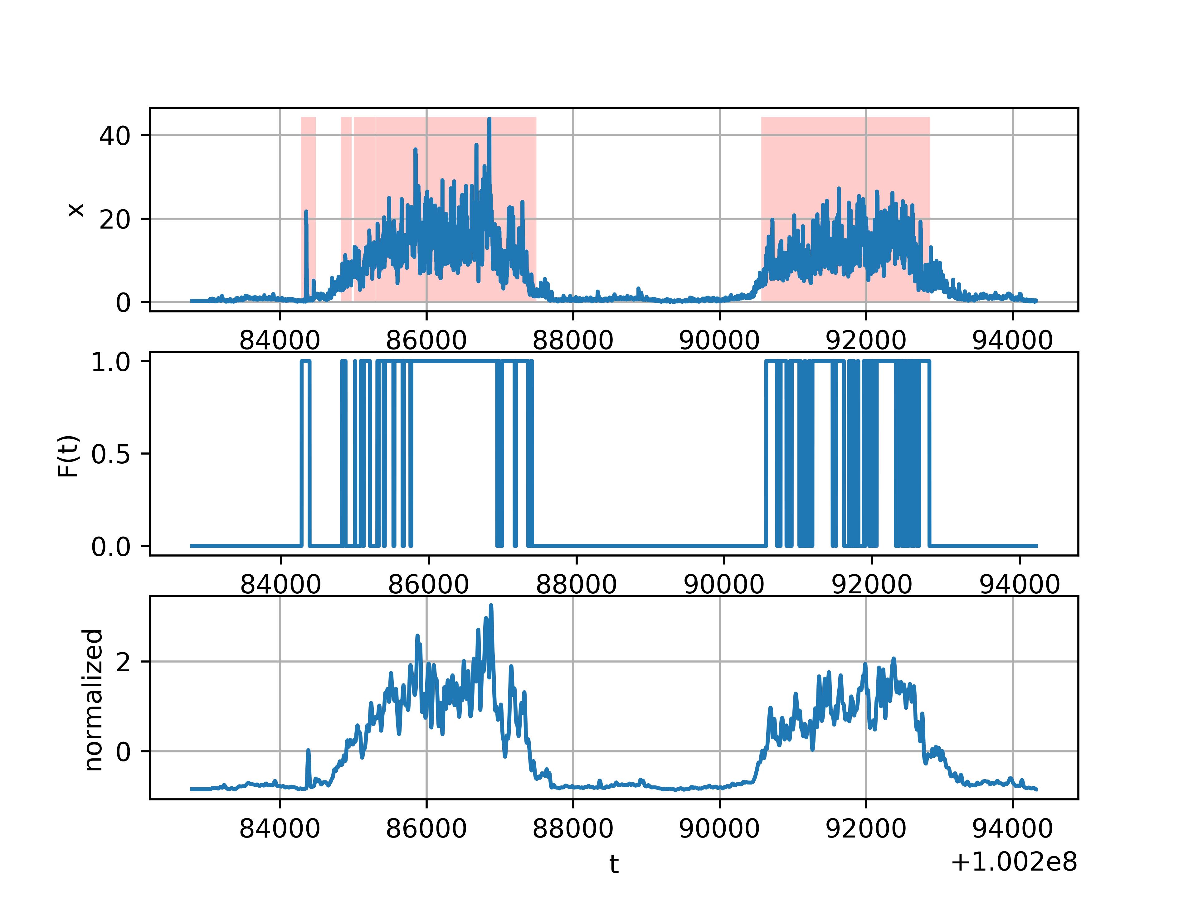 Рис. 7. Результат работы нейронной сети на другом наборе данных