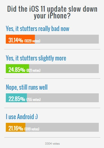 Опрос показал, что iOS 11 снизила скорость работы ранее выпущенных смартфонов iPhone