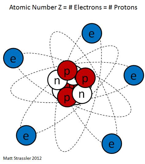 Ядра атомов: в самом сердце материи - 1