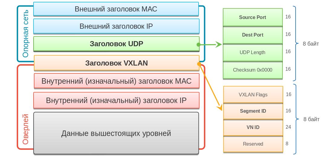Зачем IT и бизнесу сетевая фабрика и Cisco SD-Access - 3