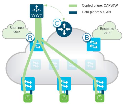 Зачем IT и бизнесу сетевая фабрика и Cisco SD-Access - 4
