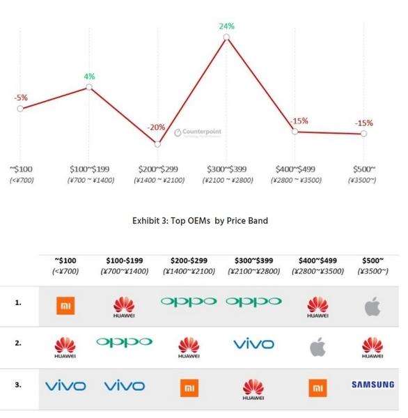 Oppo могла обойти Huawei на родном рынке