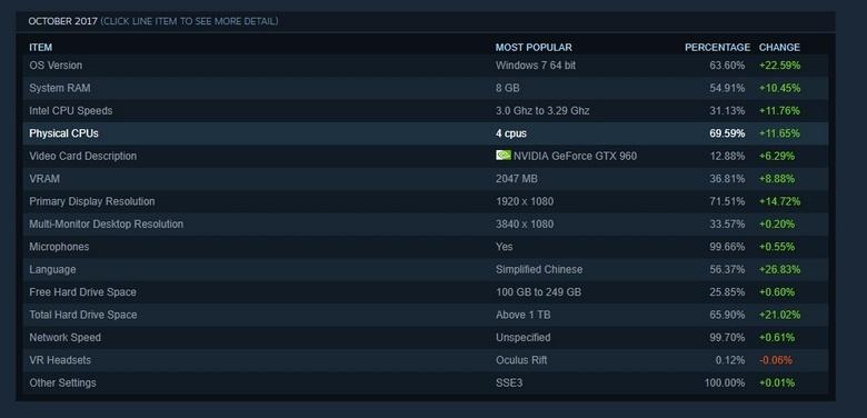 В Steam резко удвоилось количество китайских геймеров