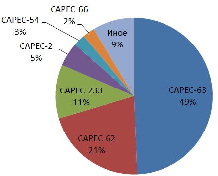 Статистика выявления уязвимостей в программном обеспечении в рамках сертификационных испытаний - 5