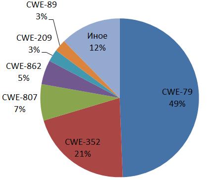 Статистика выявления уязвимостей в программном обеспечении в рамках сертификационных испытаний - 6