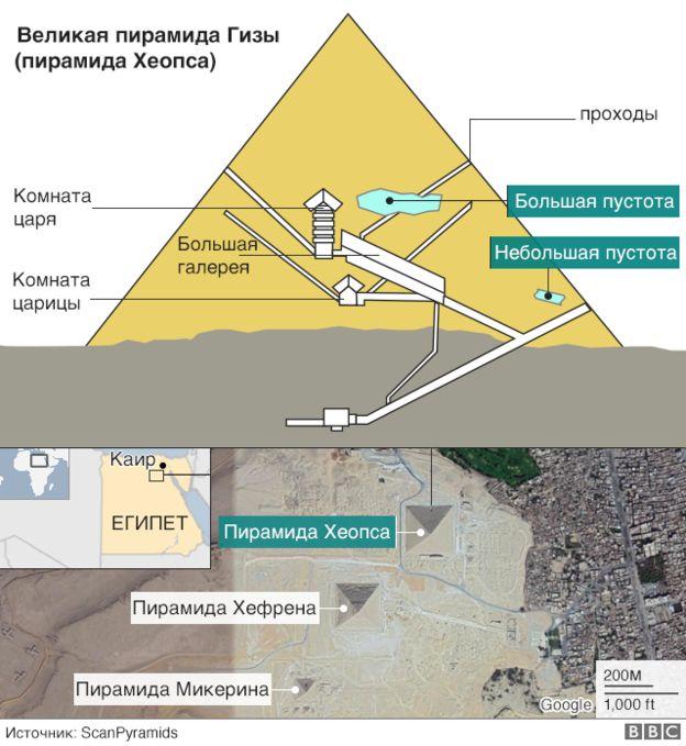 В пирамиде Хеопса обнаружили большое помещение - 2