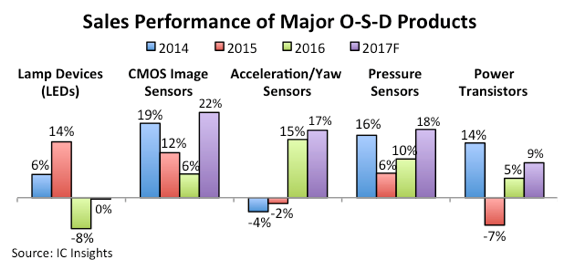 Продажи светодиодов останутся на прошлогоднем уровне, а в целом рынок O-S-D вырастет на 10,5%