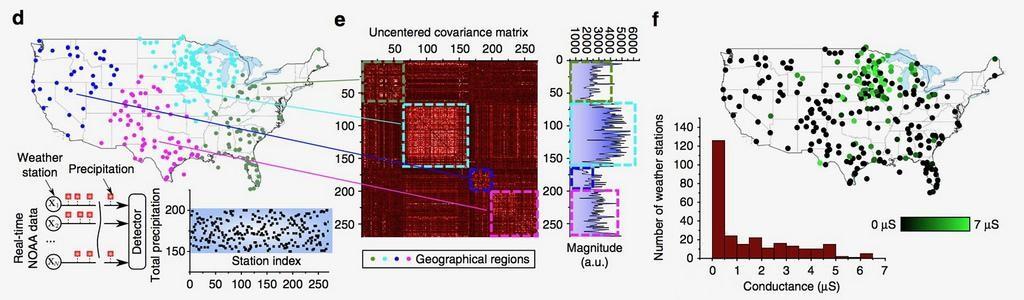 IBM применили вычисления в памяти для машинного обучения - 3