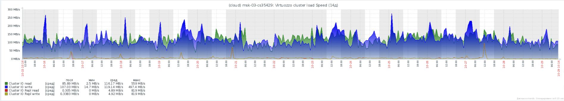 Virtuozzo Storage: Реальный опыт эксплуатации, советы по оптимизации и решению проблем - 5