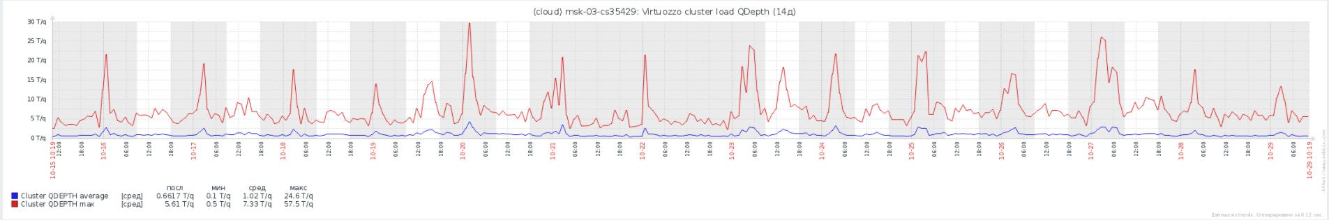 Virtuozzo Storage: Реальный опыт эксплуатации, советы по оптимизации и решению проблем - 6