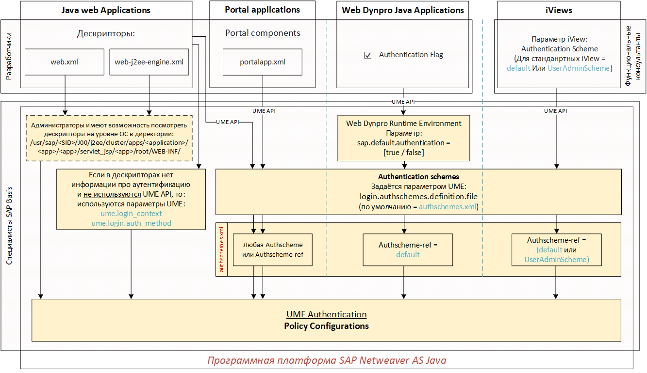 Настройка аутентификации в SAP Netweaver AS Java (Часть 1 из 3) - 1