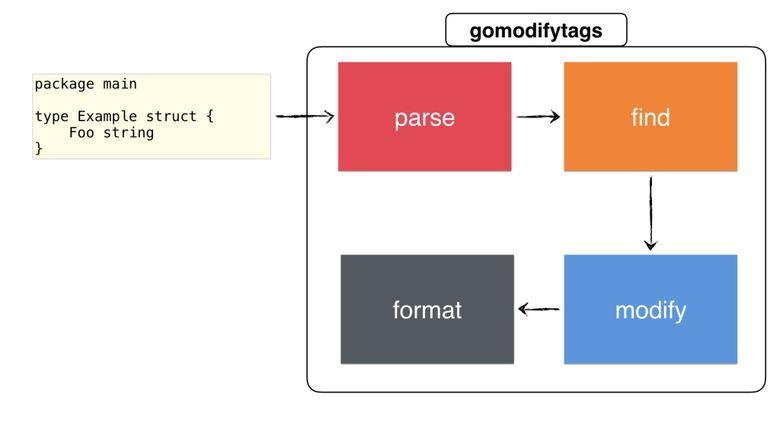 Полное руководство по написанию утилиты для Go - 16