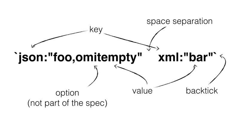 Полное руководство по написанию утилиты для Go - 5