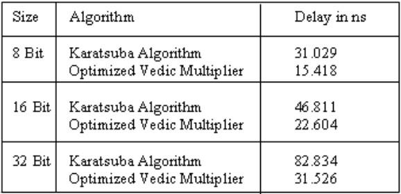 Разработка высокоскоростного ведического умножителя с использованием техник ведической математики - 14