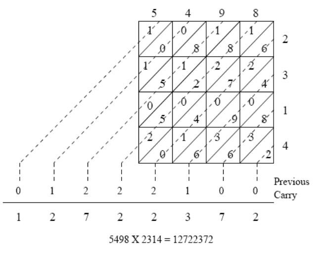Разработка высокоскоростного ведического умножителя с использованием техник ведической математики - 2