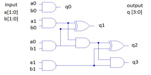 Разработка высокоскоростного ведического умножителя с использованием техник ведической математики - 3