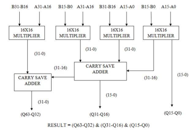 Разработка высокоскоростного ведического умножителя с использованием техник ведической математики - 9