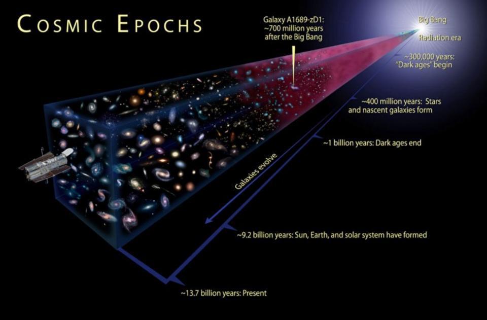 Спросите Итана: если Вселенная расширяется, почему не расширяемся мы? - 7