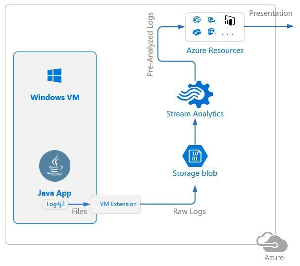 Стриминг и анализ логов Java приложений в MS Azure с использованием Log4j и Stream Analytics - 4