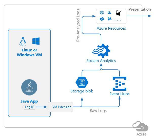 Стриминг и анализ логов Java приложений в MS Azure с использованием Log4j и Stream Analytics - 1