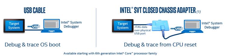 JTAG в каждый дом: полный доступ через USB - 5