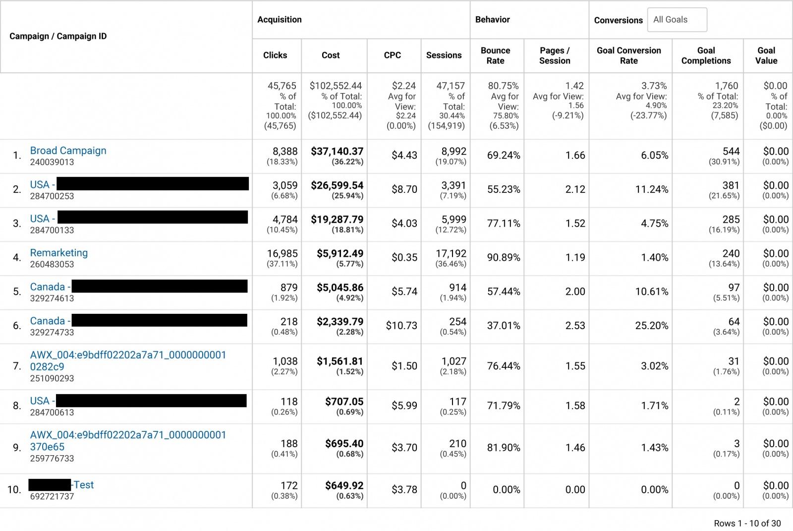 Чему мы научились потратив $100.000 в AdWords - 2