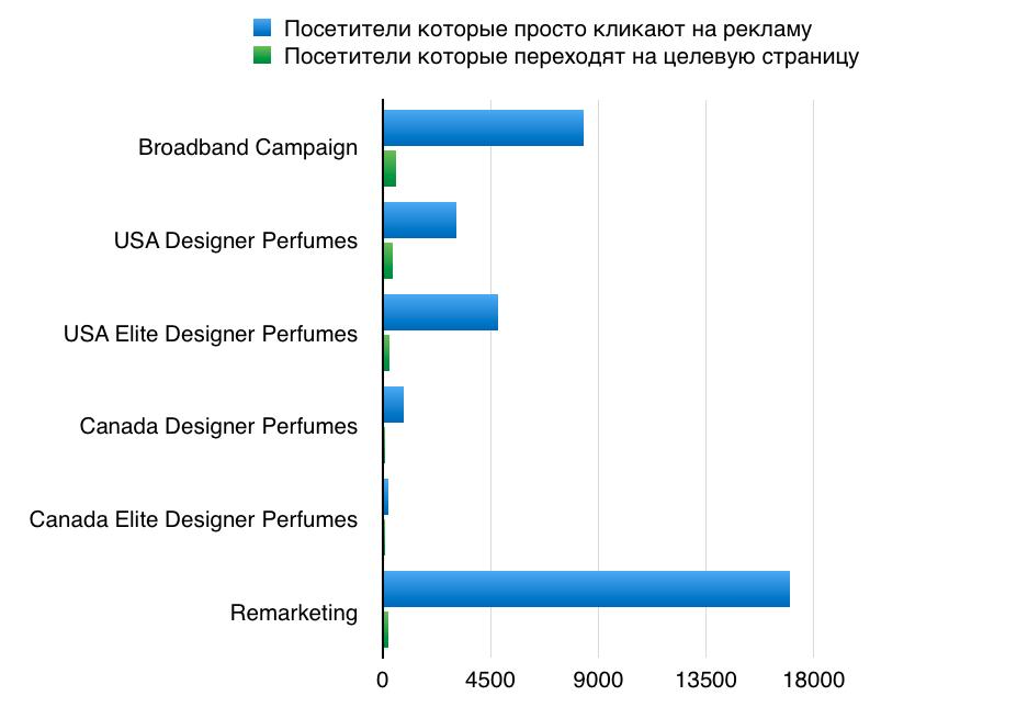 Чему мы научились потратив $100.000 в AdWords - 4