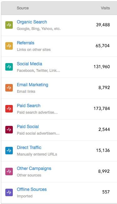 Чему мы научились потратив $100.000 в AdWords - 5