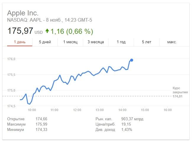 Apple приближается к стоимости в 1 трлн долларов