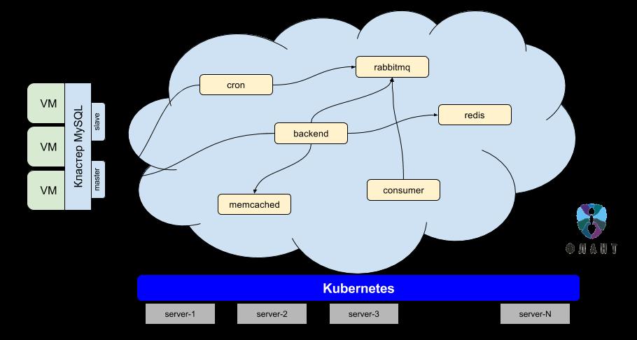 Инфраструктура с Kubernetes как доступная услуга - 3