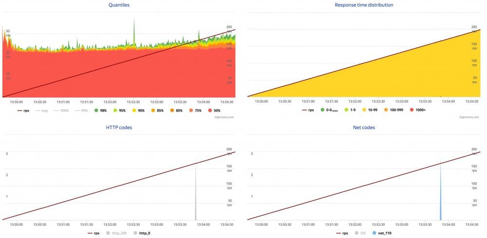 Обзор новой версии хостинга Infobox - 44