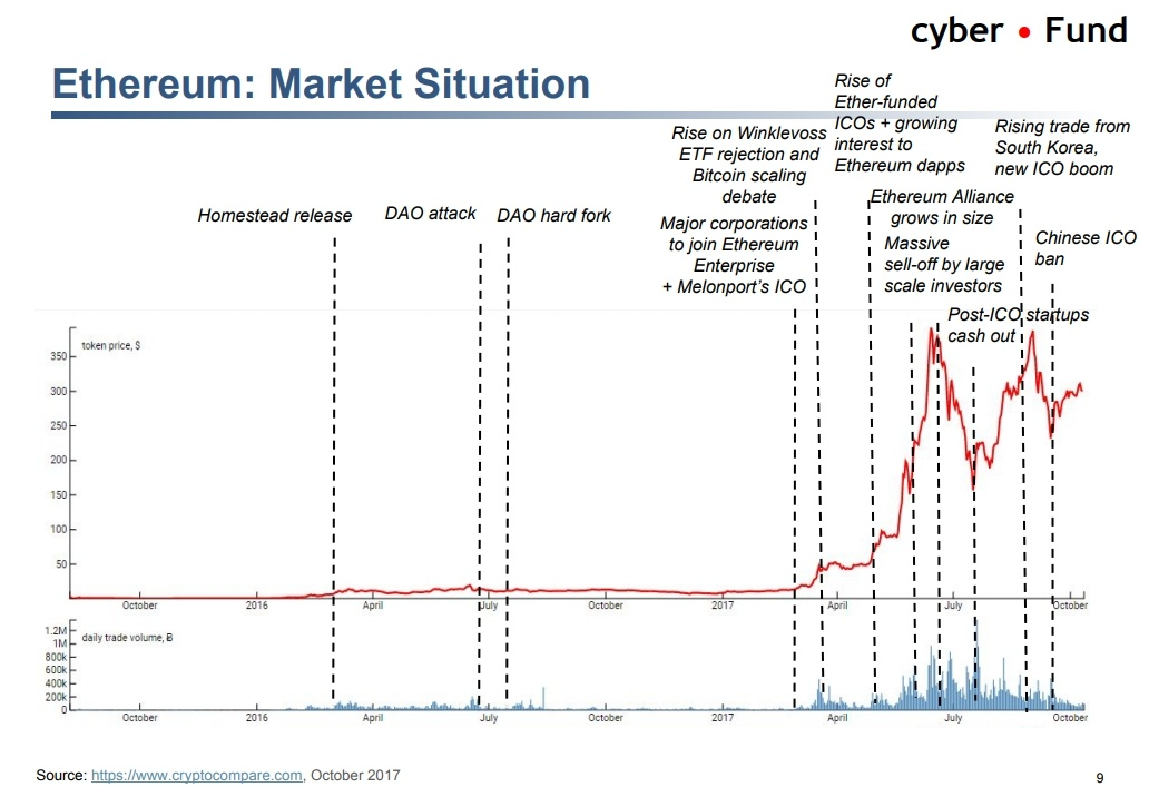 Биткоин vs банкинг, тренды криптоиндустрии и ICO-пузырь. О чем говорили на блокчейн-конференции в Киеве - 11