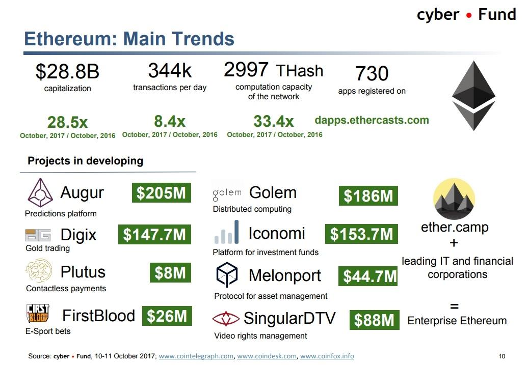 Биткоин vs банкинг, тренды криптоиндустрии и ICO-пузырь. О чем говорили на блокчейн-конференции в Киеве - 12