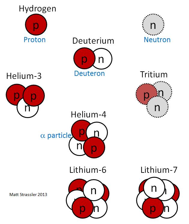 Что удерживает ядра атомов? - 2