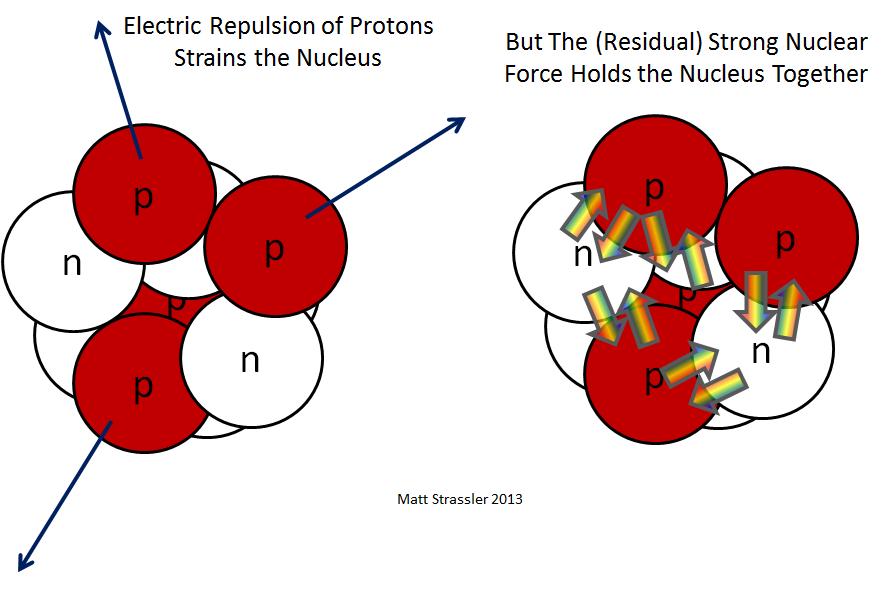 Что удерживает ядра атомов? - 1